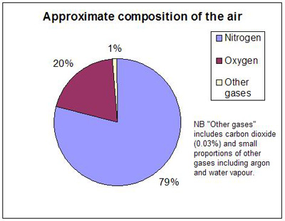 How much of the air is made up of nitrogen